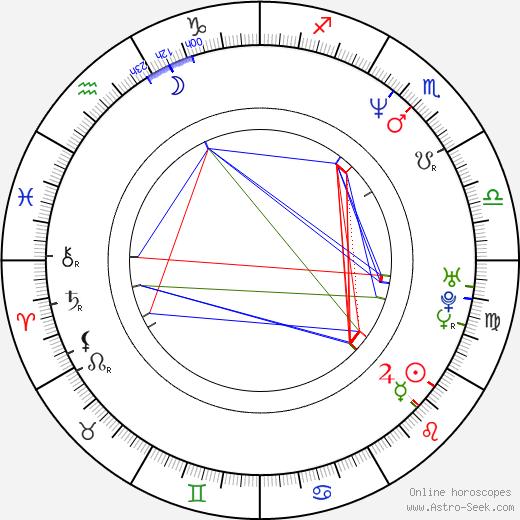Kevin Max день рождения гороскоп, Kevin Max Натальная карта онлайн