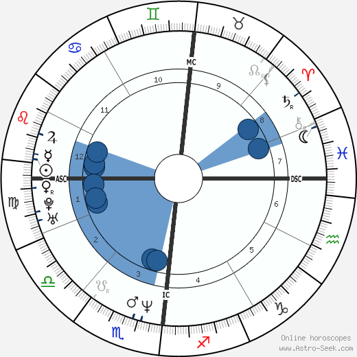 Layne Staley wikipedia, horoscope, astrology, instagram