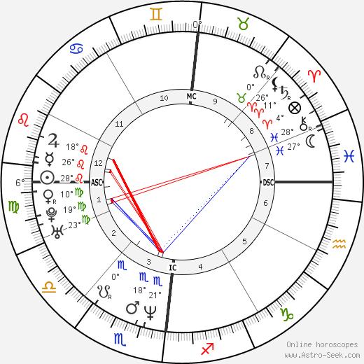 Layne Staley birth chart, biography, wikipedia 2018, 2019
