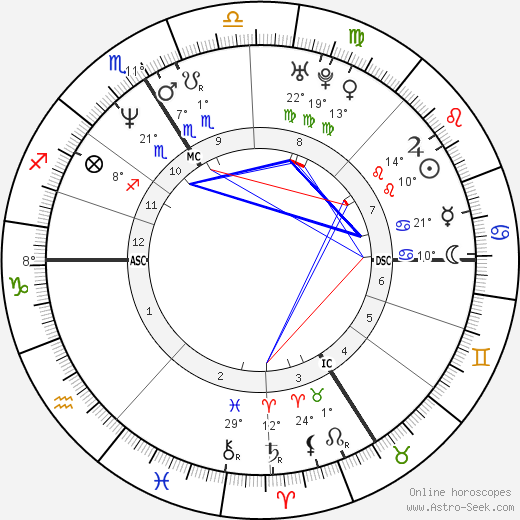 Mathieu Kassovitz birth chart, biography, wikipedia 2019, 2020