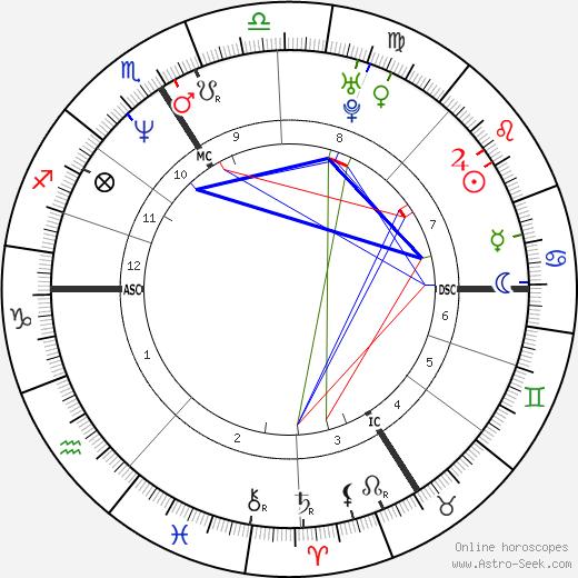 Mathieu Kassovitz birth chart, Mathieu Kassovitz astro natal horoscope, astrology