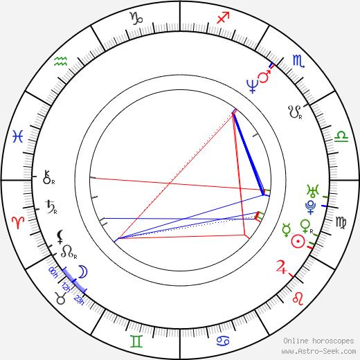 Michael Gove birth chart, Michael Gove astro natal horoscope, astrology