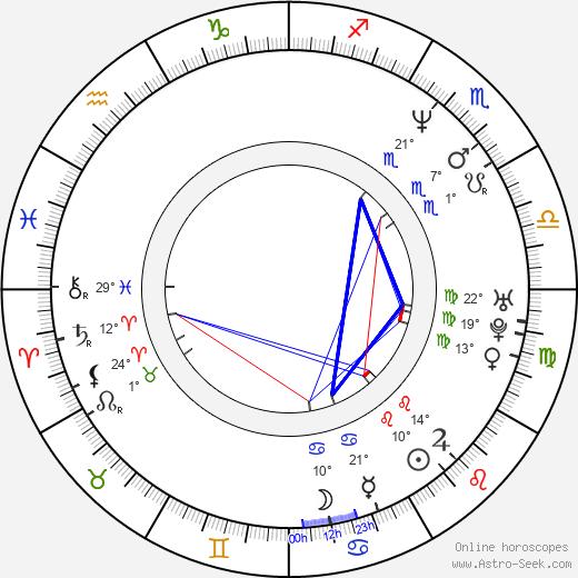 Natalia Ramírez birth chart, biography, wikipedia 2019, 2020