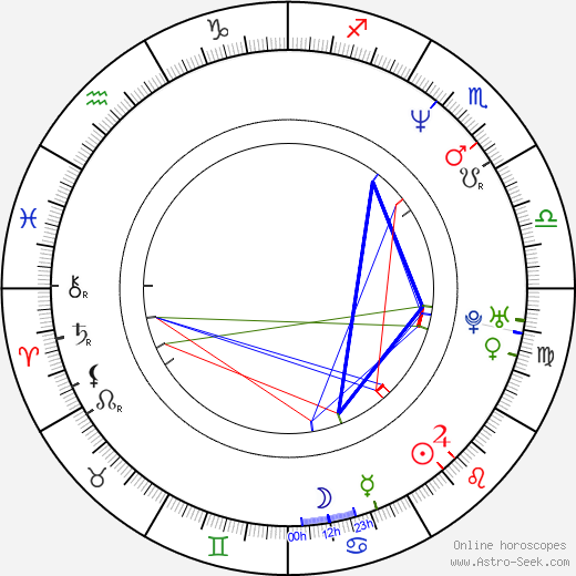 Natalia Ramírez astro natal birth chart, Natalia Ramírez horoscope, astrology