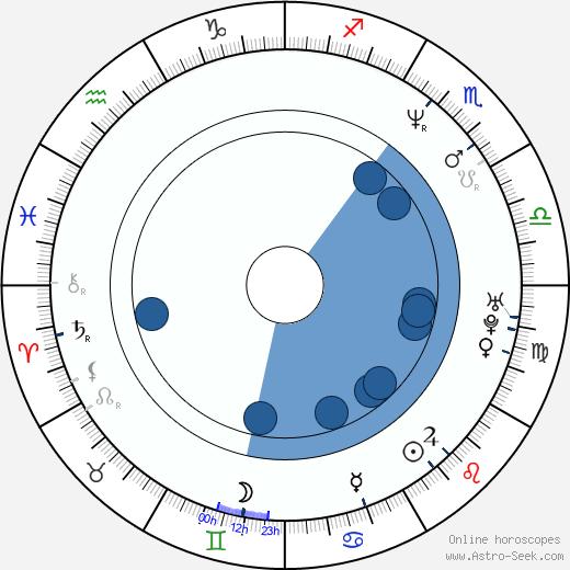 Osamu Fukutani wikipedia, horoscope, astrology, instagram
