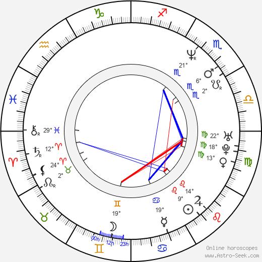 Osamu Fukutani birth chart, biography, wikipedia 2019, 2020