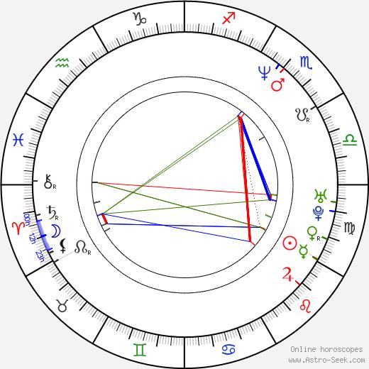 Pepper Keenan день рождения гороскоп, Pepper Keenan Натальная карта онлайн