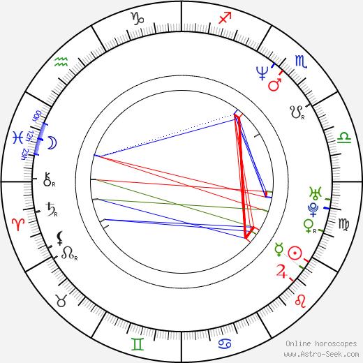 Petr Zelenka birth chart, Petr Zelenka astro natal horoscope, astrology