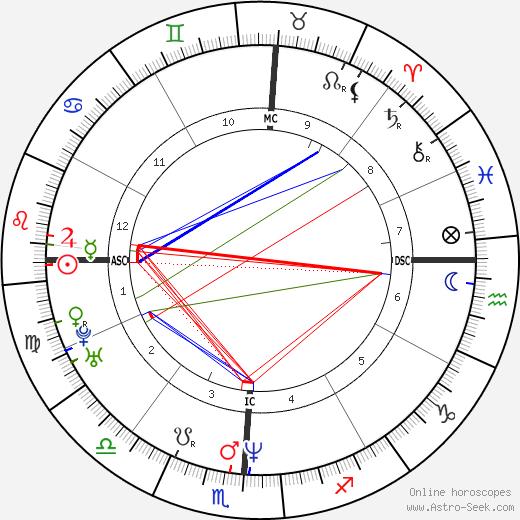 Randy Baldwin день рождения гороскоп, Randy Baldwin Натальная карта онлайн