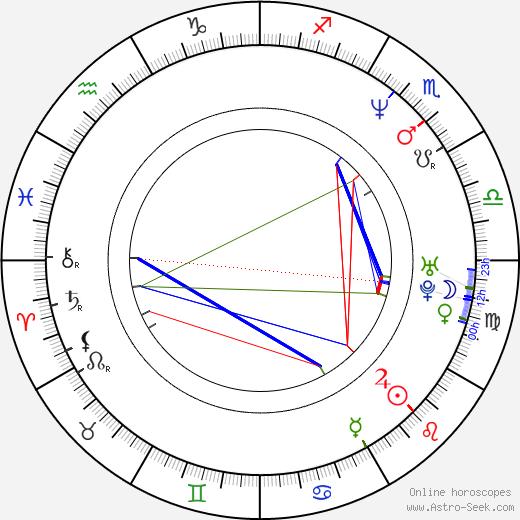 Rena Mero birth chart, Rena Mero astro natal horoscope, astrology