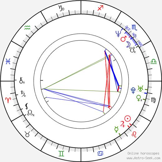 Rizal Mantovani birth chart, Rizal Mantovani astro natal horoscope, astrology