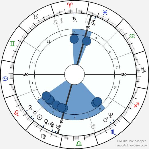 Robert Leroux wikipedia, horoscope, astrology, instagram