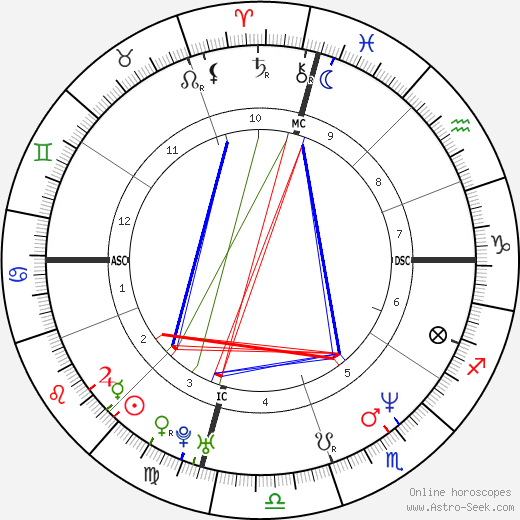 Robert Leroux tema natale, oroscopo, Robert Leroux oroscopi gratuiti, astrologia