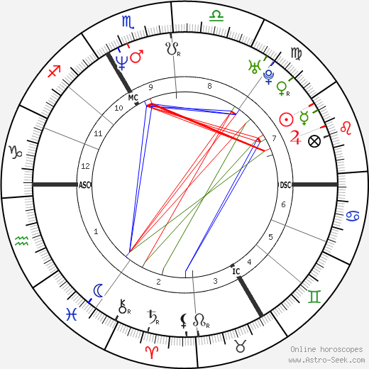 Stéphane Charbonnier birth chart, Stéphane Charbonnier astro natal horoscope, astrology