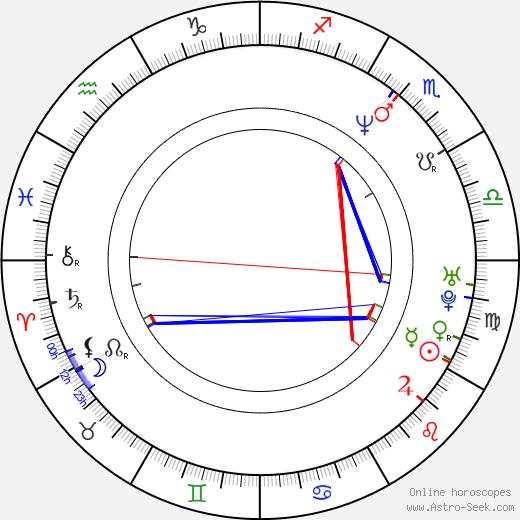 Tom Hollander astro natal birth chart, Tom Hollander horoscope, astrology