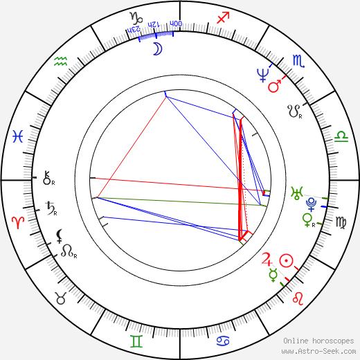 Ulrika Jonsson birth chart, Ulrika Jonsson astro natal horoscope, astrology