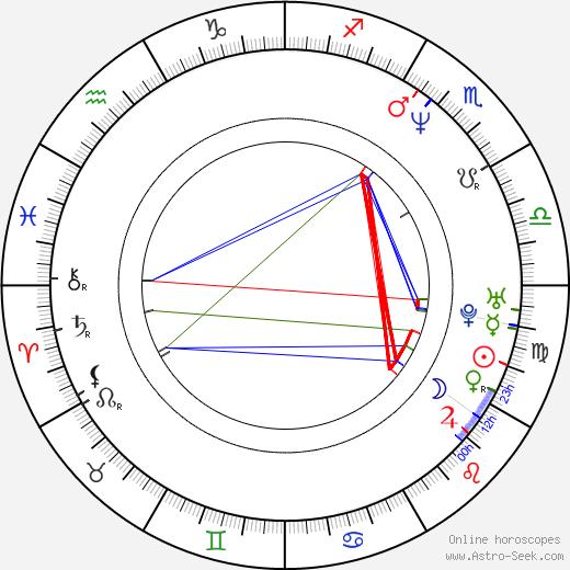 Athanasios Karanikolas tema natale, oroscopo, Athanasios Karanikolas oroscopi gratuiti, astrologia