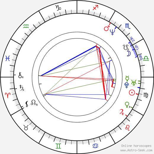 Beata Kawka tema natale, oroscopo, Beata Kawka oroscopi gratuiti, astrologia