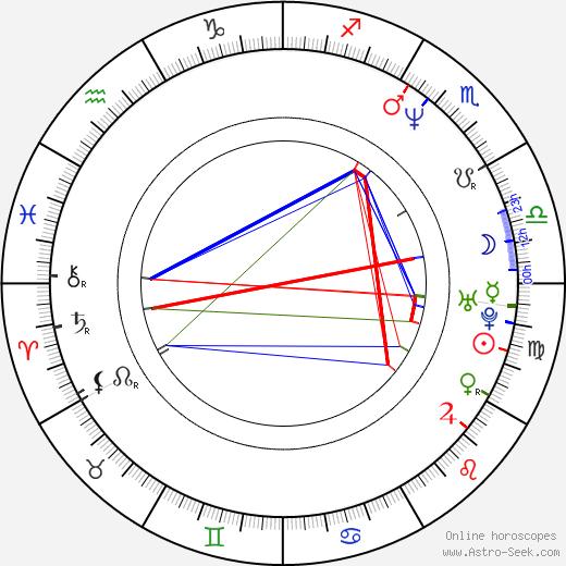 Bohdan Tůma день рождения гороскоп, Bohdan Tůma Натальная карта онлайн