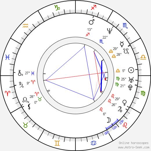 Brett Anderson birth chart, biography, wikipedia 2020, 2021