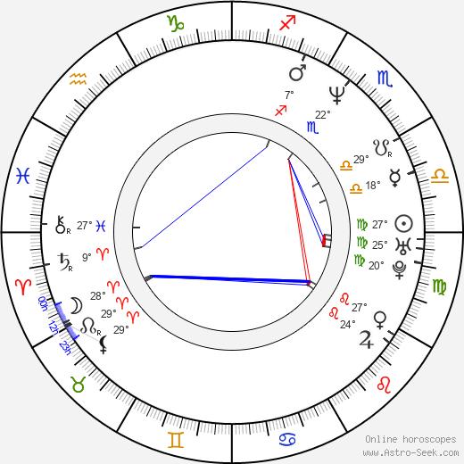 Brooke Stacy Mills birth chart, biography, wikipedia 2019, 2020