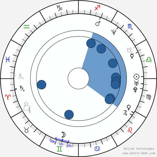 Catiuscia Marini wikipedia, horoscope, astrology, instagram
