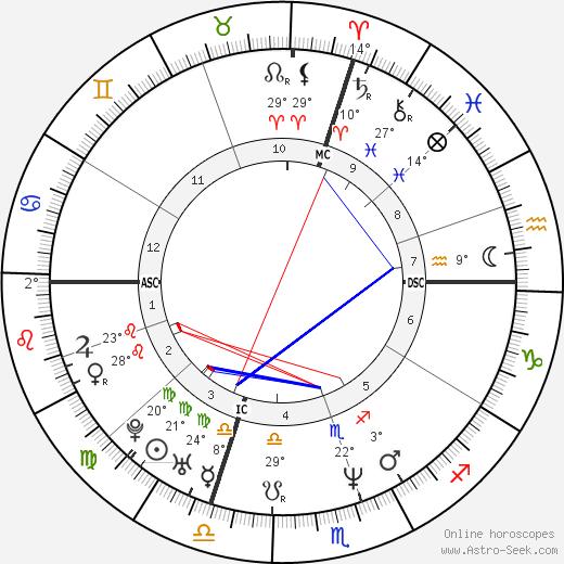 Christiano Donaggio birth chart, biography, wikipedia 2019, 2020