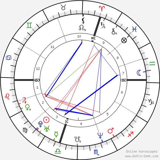 Christiano Donaggio astro natal birth chart, Christiano Donaggio horoscope, astrology