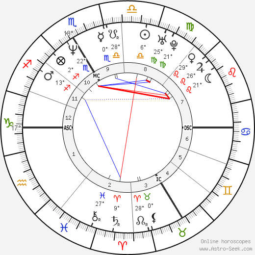 Claudia von Schierstedt birth chart, biography, wikipedia 2017, 2018