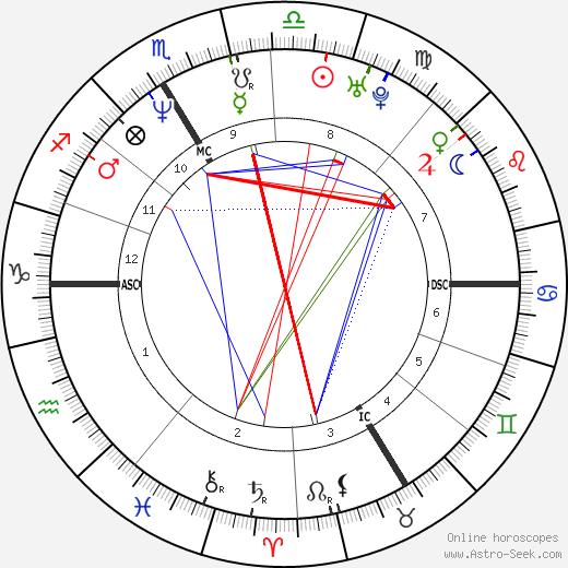 Claudia von Schierstedt horoscope, astrology, Claudia von Schierstedt astro natal birth chart