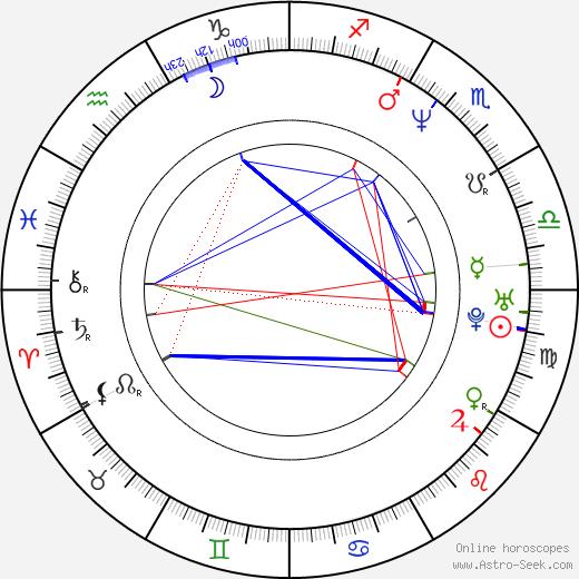 Crystal Wilder birth chart, Crystal Wilder astro natal horoscope, astrology