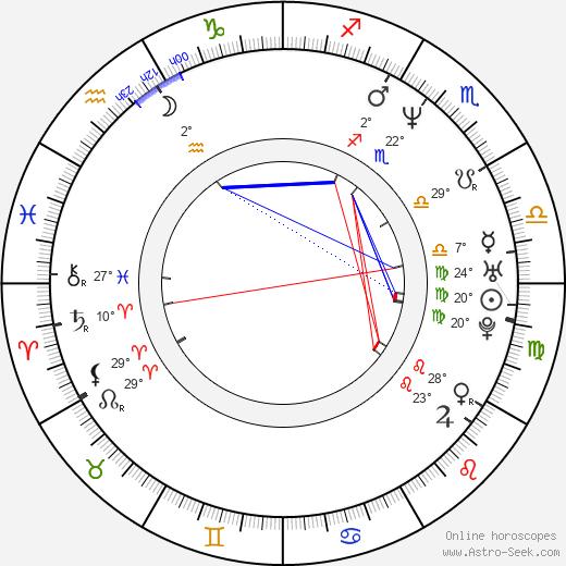 Dan Cortese birth chart, biography, wikipedia 2019, 2020