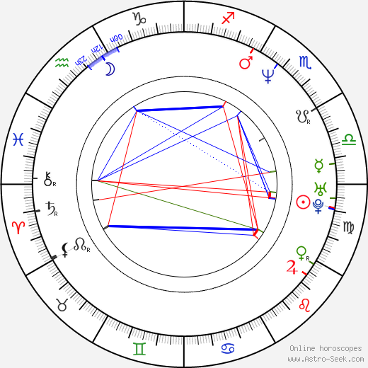 Dan Cortese astro natal birth chart, Dan Cortese horoscope, astrology
