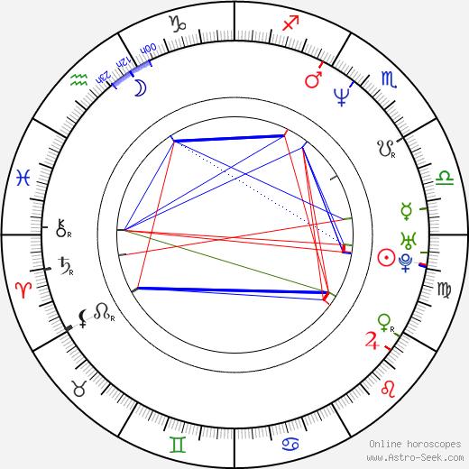 Dan Cortese tema natale, oroscopo, Dan Cortese oroscopi gratuiti, astrologia