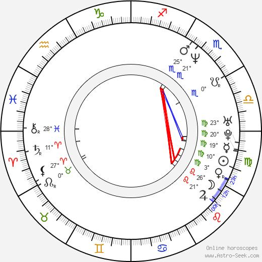 David Kerr birth chart, biography, wikipedia 2019, 2020
