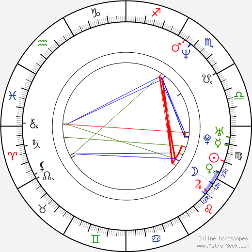 David Kerr astro natal birth chart, David Kerr horoscope, astrology