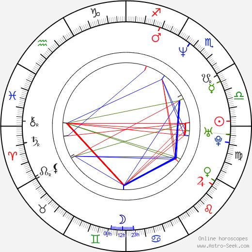 David Millbern день рождения гороскоп, David Millbern Натальная карта онлайн