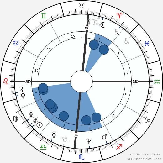 Faith Hill wikipedia, horoscope, astrology, instagram
