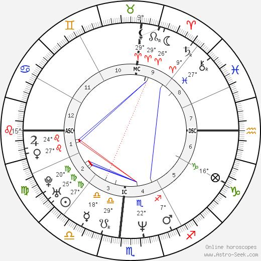Faith Hill birth chart, biography, wikipedia 2019, 2020