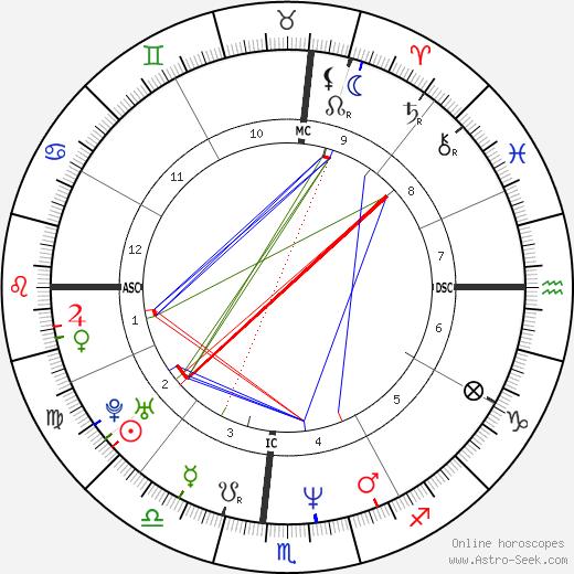 Faith Hill astro natal birth chart, Faith Hill horoscope, astrology