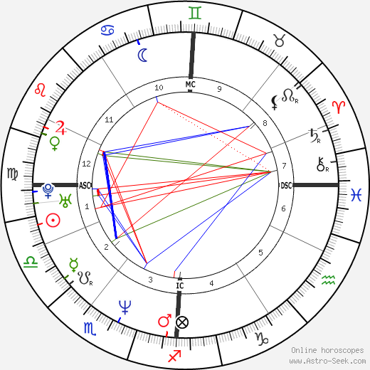 Francis Renaud день рождения гороскоп, Francis Renaud Натальная карта онлайн