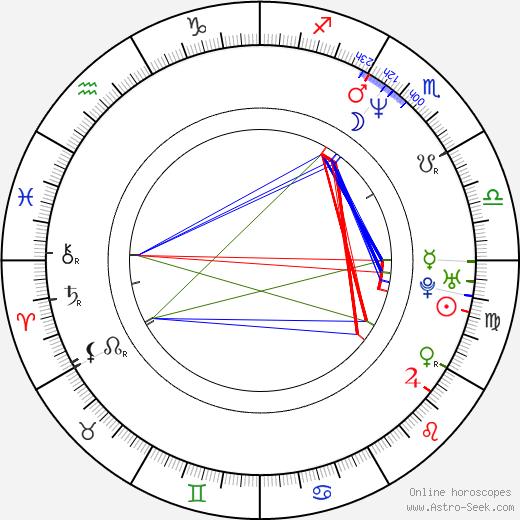Hana Androniková tema natale, oroscopo, Hana Androniková oroscopi gratuiti, astrologia