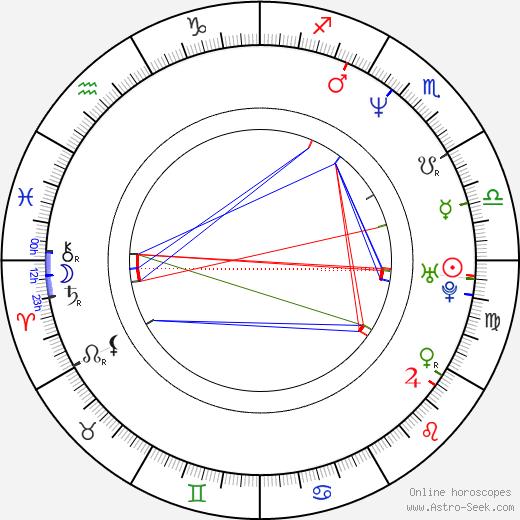Jakob Schäuffelen birth chart, Jakob Schäuffelen astro natal horoscope, astrology
