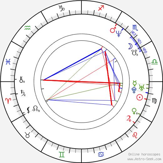 James Packer день рождения гороскоп, James Packer Натальная карта онлайн