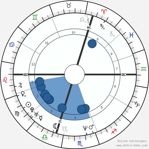 Jean-Michel Monin wikipedia, horoscope, astrology, instagram