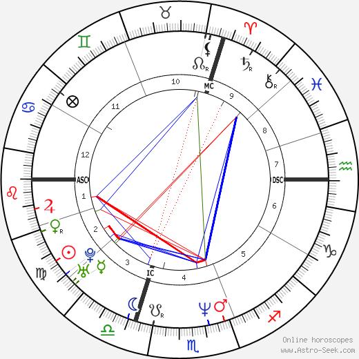 Jean-Michel Monin tema natale, oroscopo, Jean-Michel Monin oroscopi gratuiti, astrologia