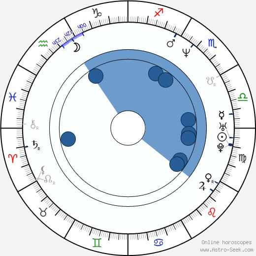 Jens Lien wikipedia, horoscope, astrology, instagram