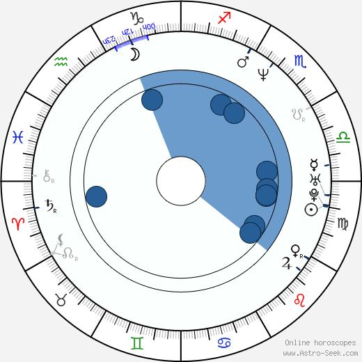 Jonathan Walker wikipedia, horoscope, astrology, instagram