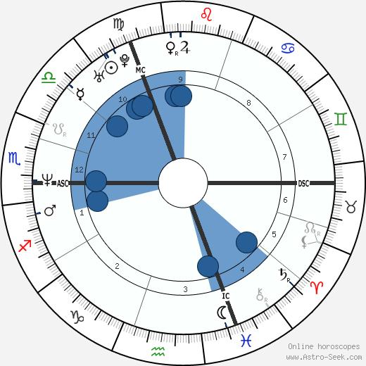 Koen Wauters wikipedia, horoscope, astrology, instagram