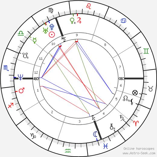 Koen Wauters astro natal birth chart, Koen Wauters horoscope, astrology